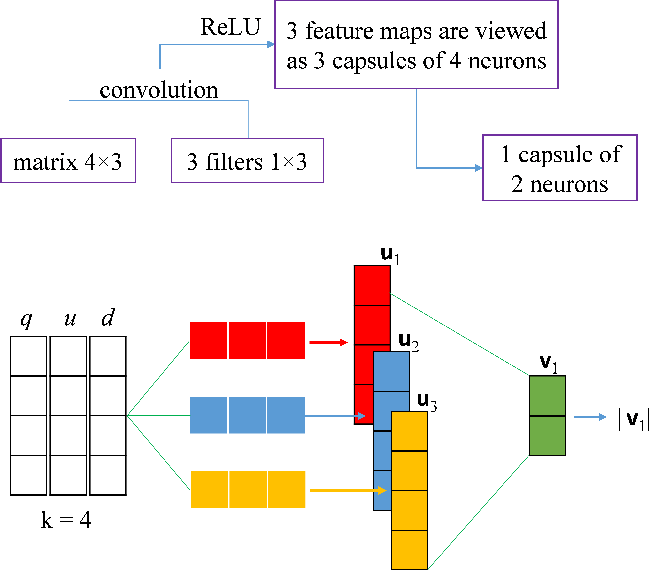 Figure 3 for A Capsule Network-based Embedding Model for Search Personalization