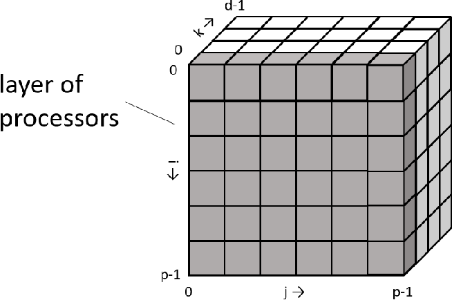 Figure 1 for 2.5-dimensional distributed model training