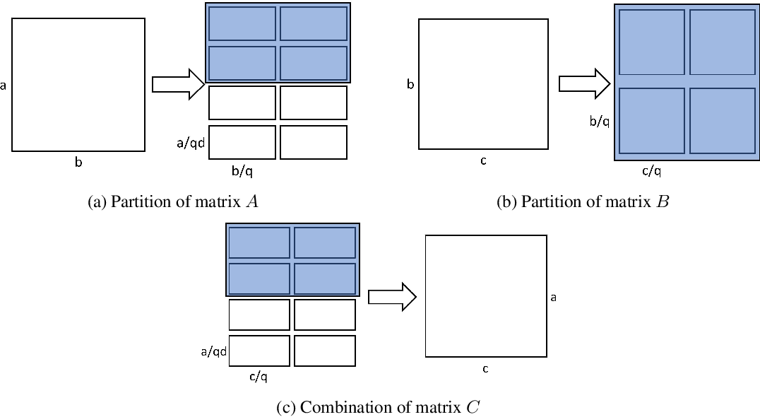 Figure 3 for 2.5-dimensional distributed model training