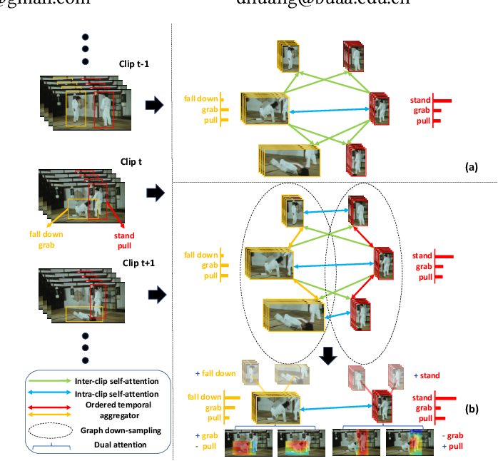 Figure 1 for Identity-aware Graph Memory Network for Action Detection