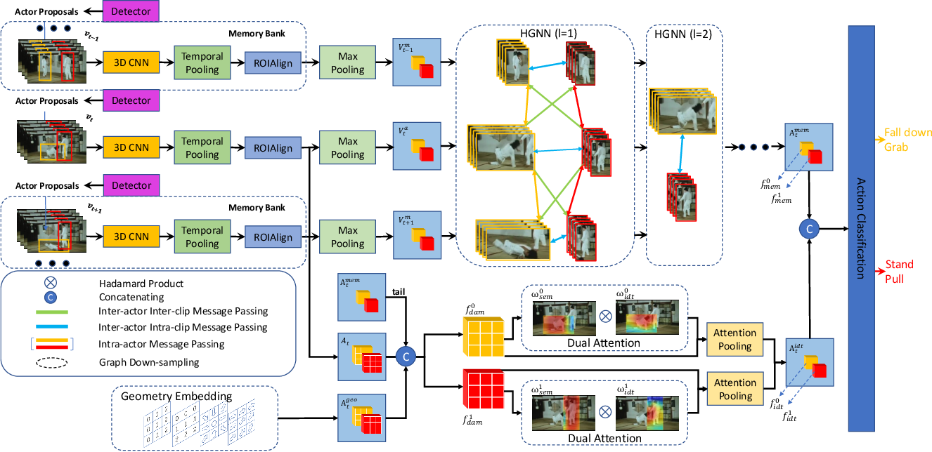 Figure 2 for Identity-aware Graph Memory Network for Action Detection