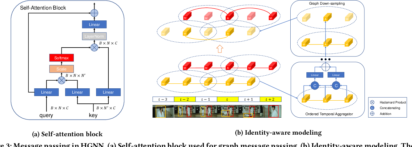 Figure 4 for Identity-aware Graph Memory Network for Action Detection