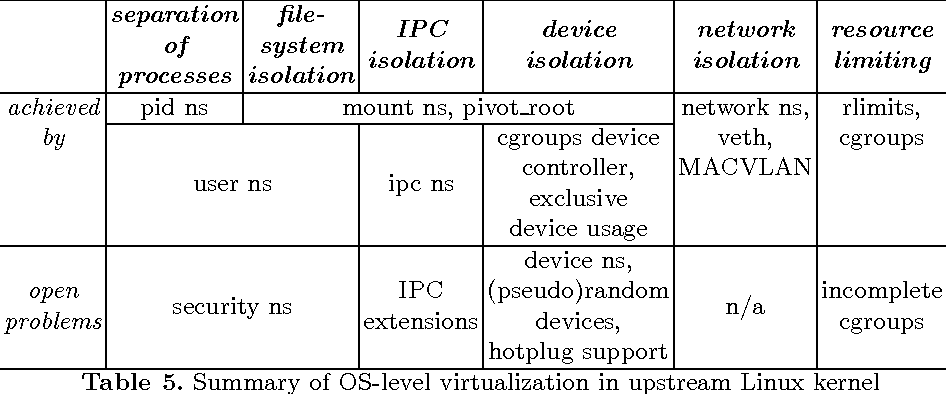PDF] Security of OS-level virtualization technologies: Technical