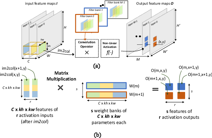 Figure 1 for PULP-NN: Accelerating Quantized Neural Networks on Parallel Ultra-Low-Power RISC-V Processors