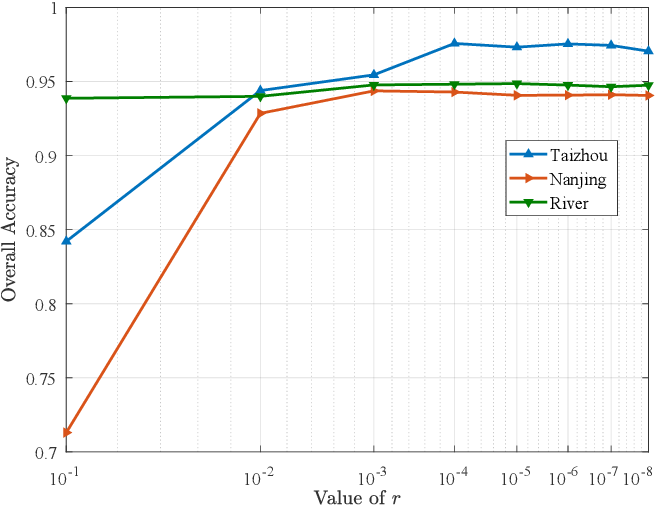 Figure 4 for Unsupervised Deep Slow Feature Analysis for Change Detection in Multi-Temporal Remote Sensing Images
