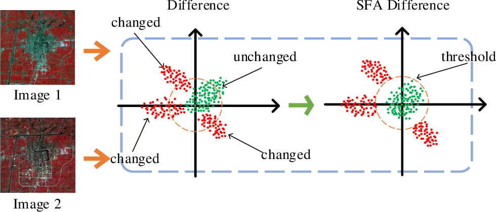 Figure 1 for Unsupervised Deep Slow Feature Analysis for Change Detection in Multi-Temporal Remote Sensing Images