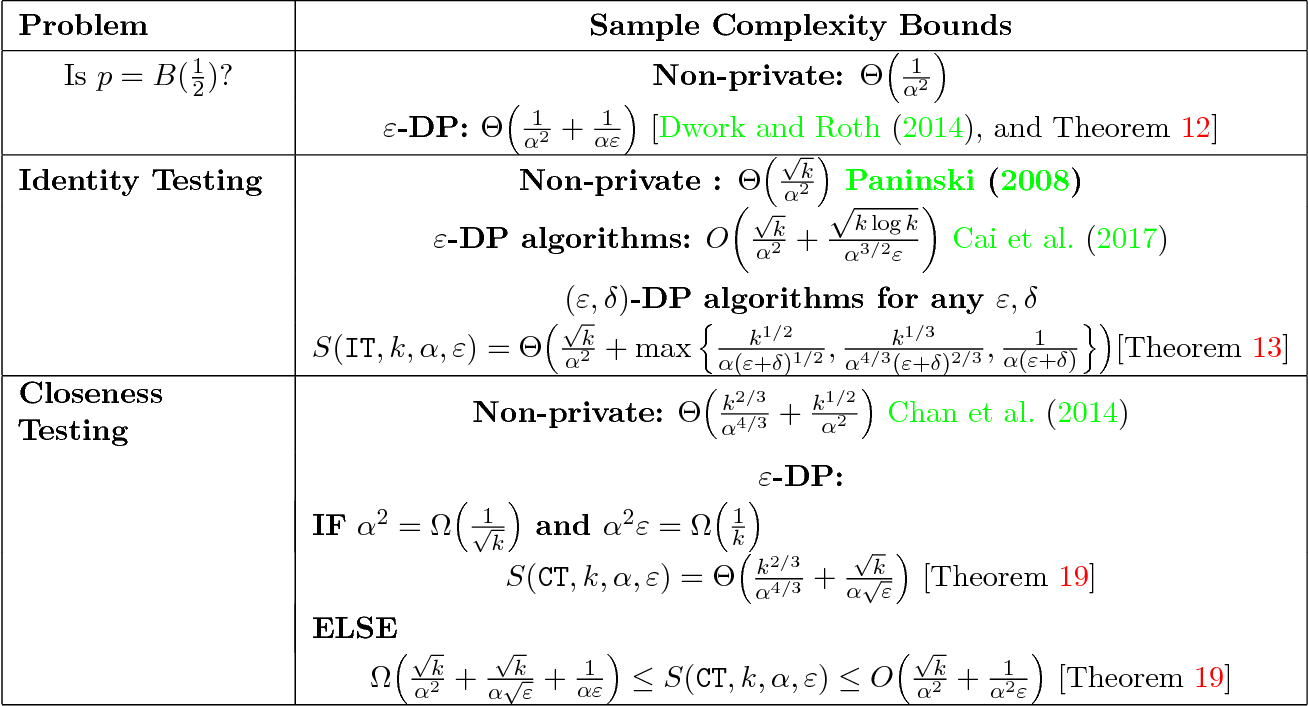 Figure 1 for Differentially Private Testing of Identity and Closeness of Discrete Distributions
