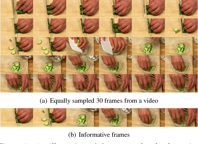 Figure 1 for Less Is More: Picking Informative Frames for Video Captioning