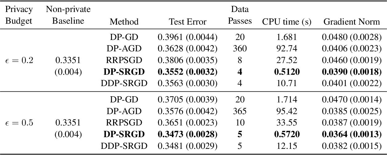 Figure 3 for Efficient Privacy-Preserving Nonconvex Optimization