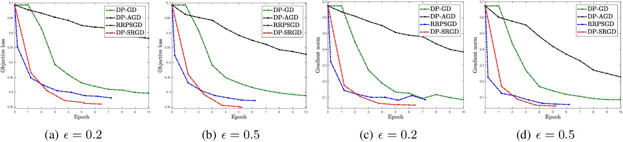 Figure 2 for Efficient Privacy-Preserving Nonconvex Optimization