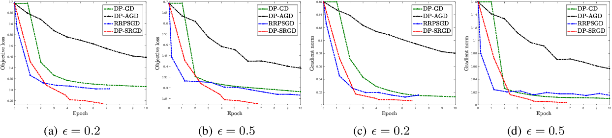 Figure 4 for Efficient Privacy-Preserving Nonconvex Optimization
