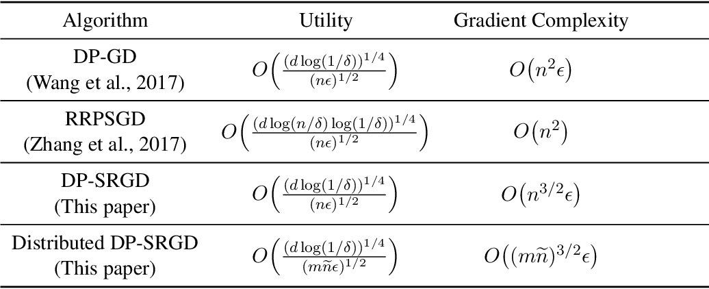 Figure 1 for Efficient Privacy-Preserving Nonconvex Optimization