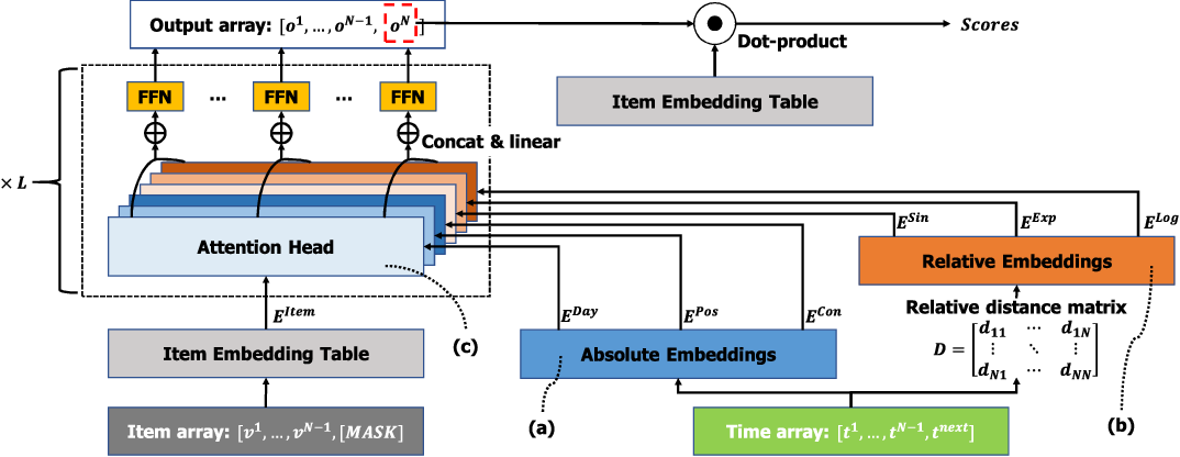 Figure 1 for MEANTIME: Mixture of Attention Mechanisms with Multi-temporal Embeddings for Sequential Recommendation
