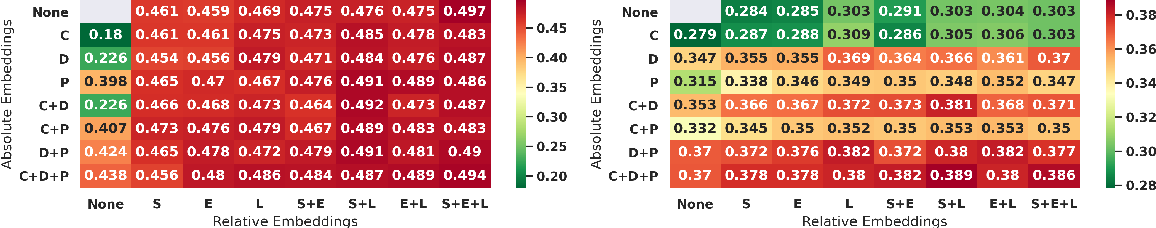 Figure 4 for MEANTIME: Mixture of Attention Mechanisms with Multi-temporal Embeddings for Sequential Recommendation
