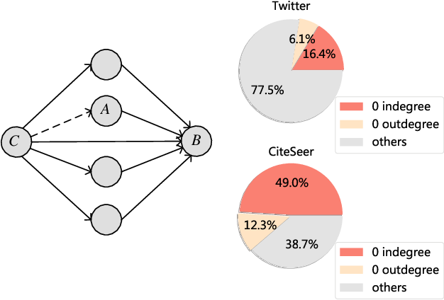 Figure 1 for Adversarial Directed Graph Embedding