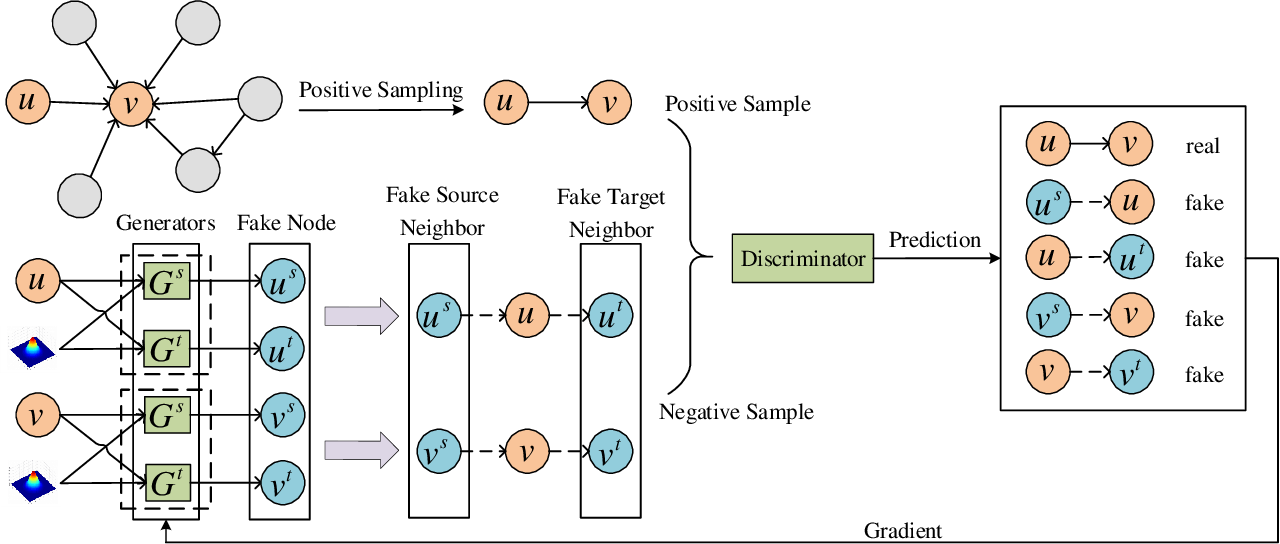 Figure 3 for Adversarial Directed Graph Embedding