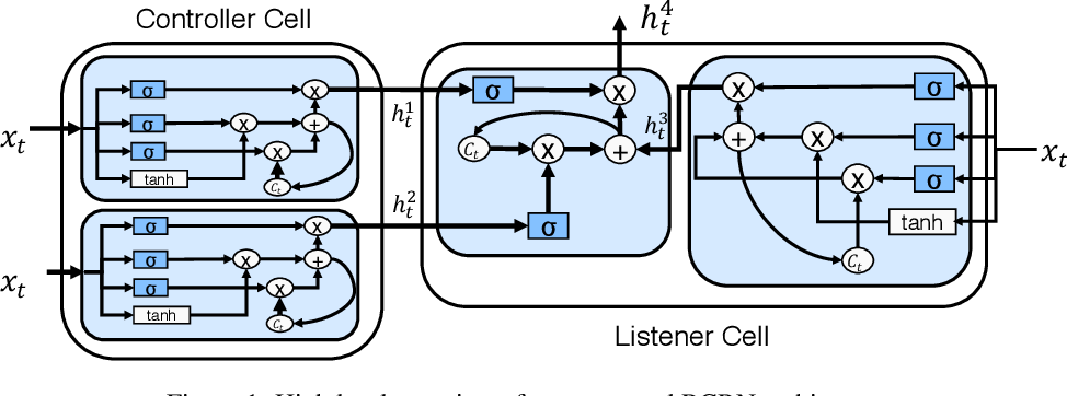 Figure 1 for Recurrently Controlled Recurrent Networks