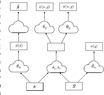 Figure 1 for Universal Successor Representations for Transfer Reinforcement Learning