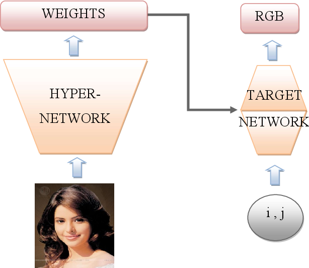 Figure 1 for Hypernetwork functional image representation
