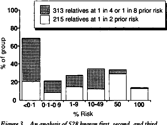 Figure 3 from DNA markers in risk calculations   retinal pigment