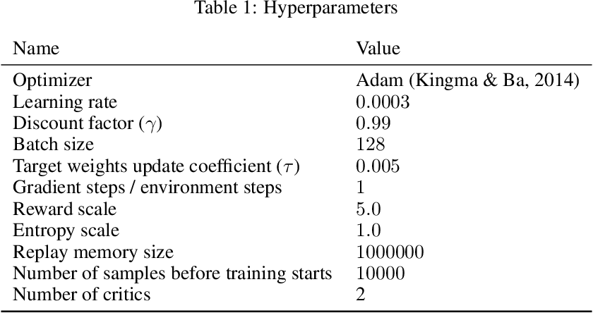 Figure 1 for Reinforcement Learning with Random Delays