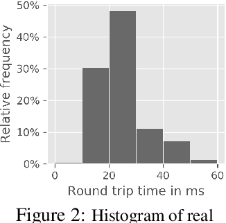 Figure 2 for Reinforcement Learning with Random Delays