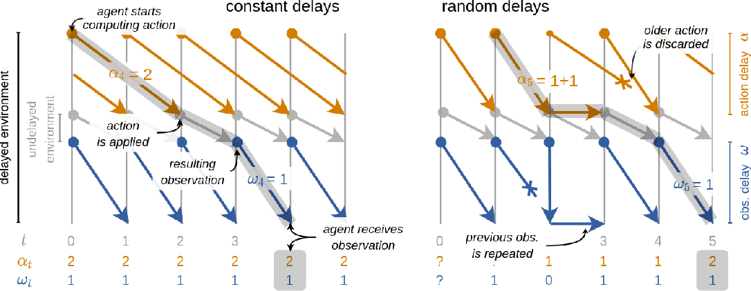 Figure 3 for Reinforcement Learning with Random Delays