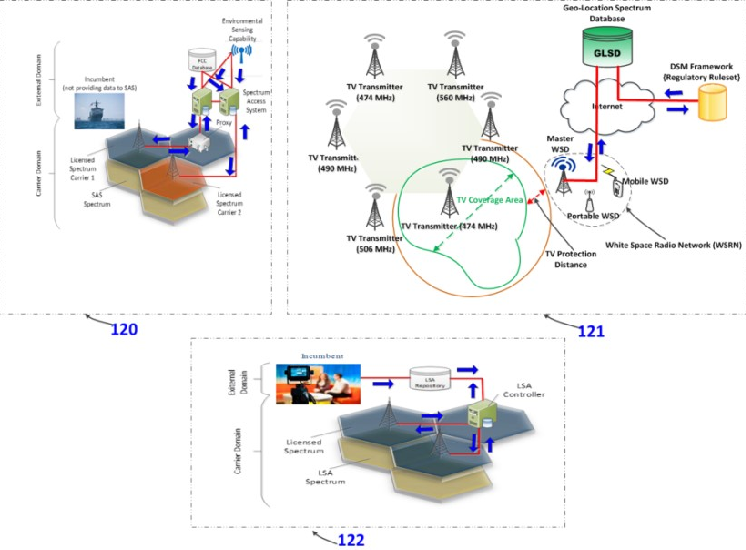 Spectrum regulation for future internet networks in developing
