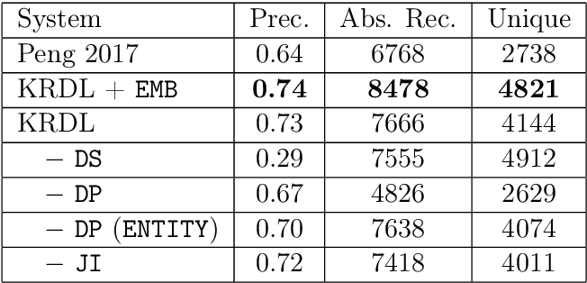 Figure 4 for Knowledge Efficient Deep Learning for Natural Language Processing