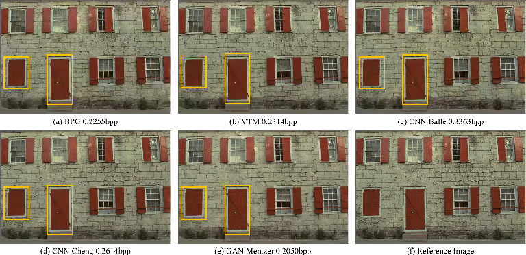 Figure 4 for Subjective evaluation of traditional and learning-based image coding methods