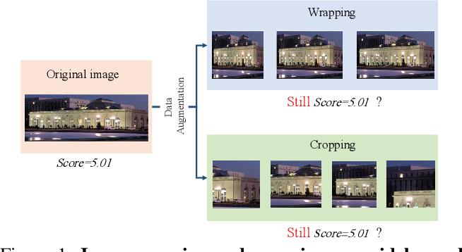 Figure 1 for Adaptive Fractional Dilated Convolution Network for Image Aesthetics Assessment