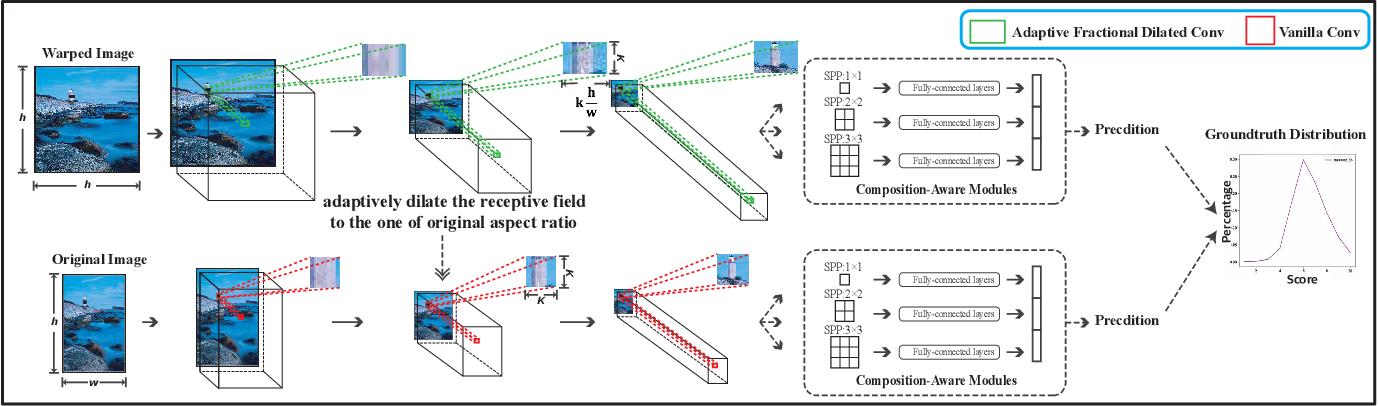 Figure 3 for Adaptive Fractional Dilated Convolution Network for Image Aesthetics Assessment