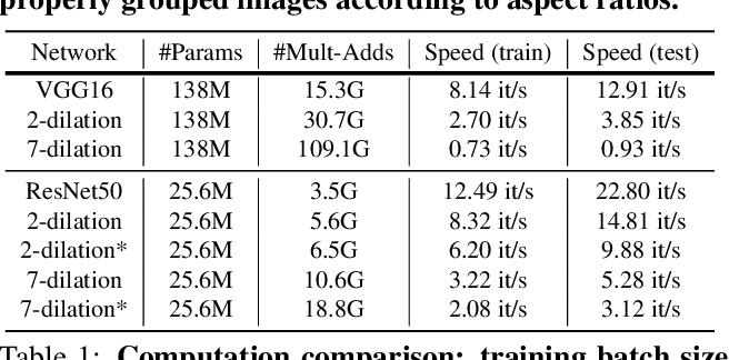Figure 2 for Adaptive Fractional Dilated Convolution Network for Image Aesthetics Assessment