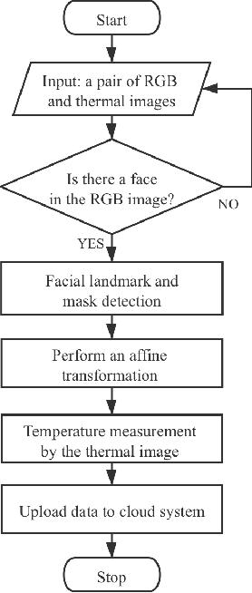 Figure 2 for A Cloud-Edge-Terminal Collaborative System for Temperature Measurement in COVID-19 Prevention