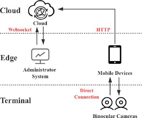 Figure 3 for A Cloud-Edge-Terminal Collaborative System for Temperature Measurement in COVID-19 Prevention