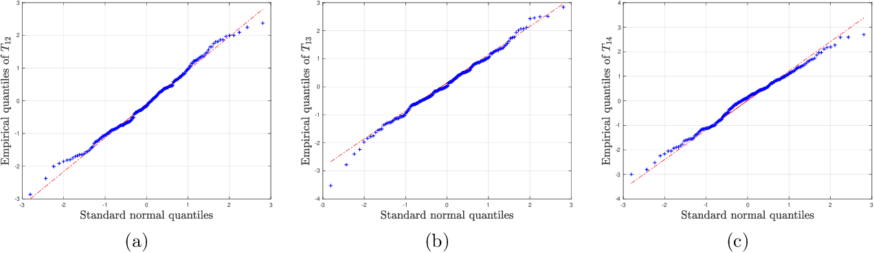 Figure 2 for Inference and Uncertainty Quantification for Noisy Matrix Completion