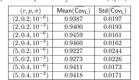 Figure 3 for Inference and Uncertainty Quantification for Noisy Matrix Completion