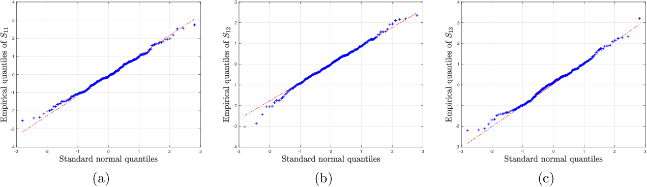 Figure 4 for Inference and Uncertainty Quantification for Noisy Matrix Completion