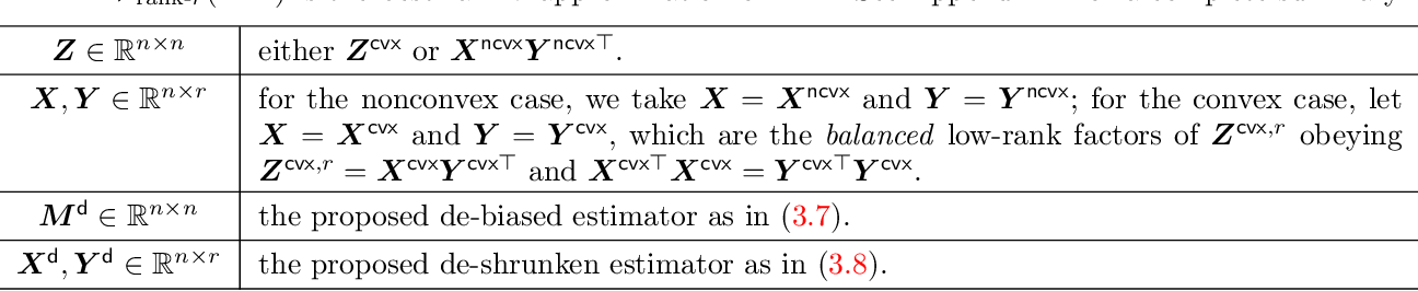 Figure 1 for Inference and Uncertainty Quantification for Noisy Matrix Completion