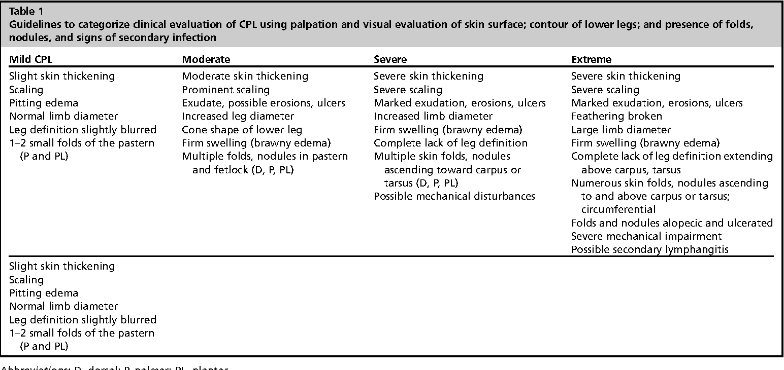 table 1 from chronic progressive lymphedema in draft horses