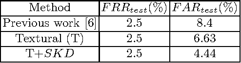 Table 2. FRRtest(%) and FARtest(%) for different configurations