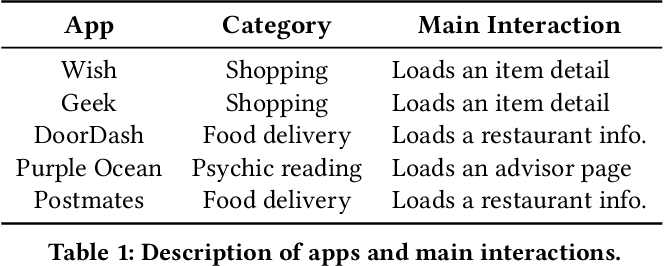 APPx: an automated app acceleration framework for low latency mobile