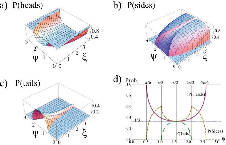 Figure 2 from Probability and dynamics in the toss of a non