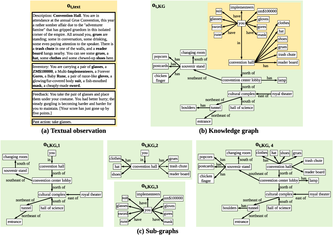 Figure 1 for Deep Reinforcement Learning with Stacked Hierarchical Attention for Text-based Games