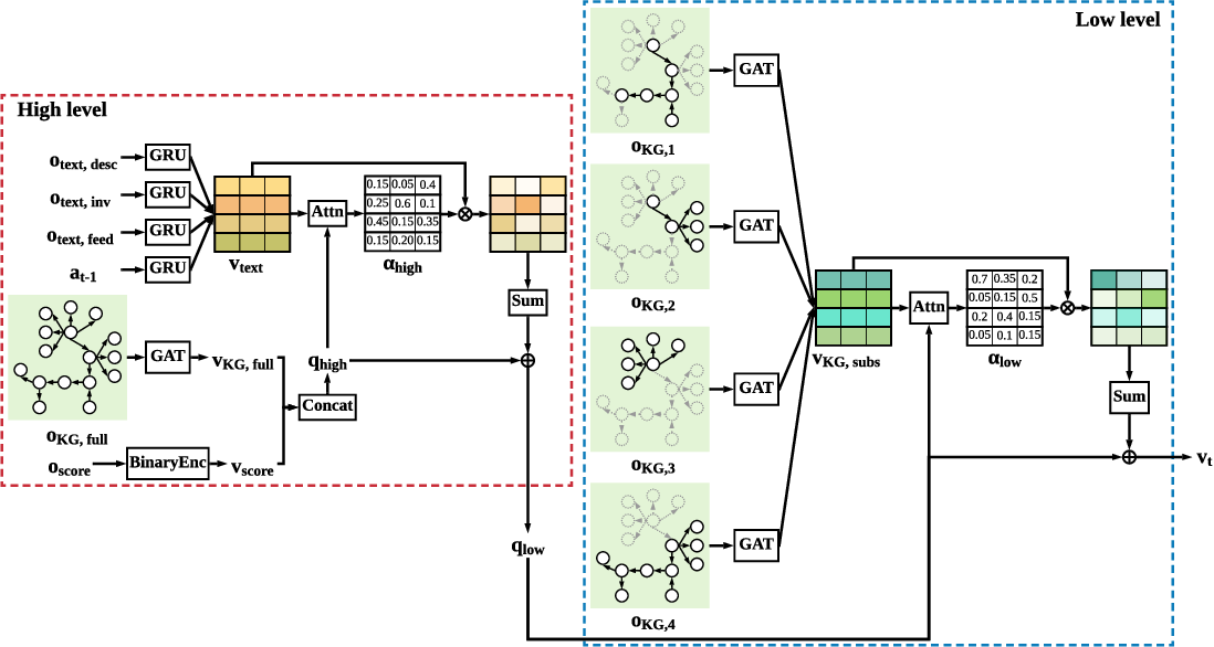 Figure 3 for Deep Reinforcement Learning with Stacked Hierarchical Attention for Text-based Games