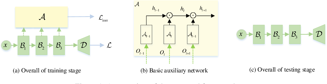 Figure 1 for Training Compact Neural Networks via Auxiliary Overparameterization