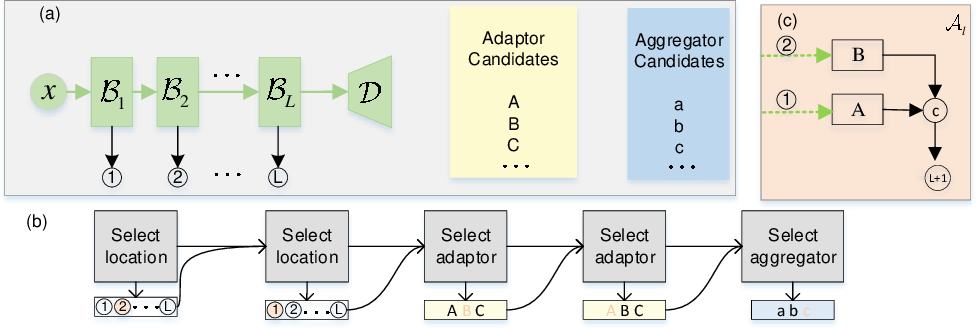 Figure 2 for Training Compact Neural Networks via Auxiliary Overparameterization