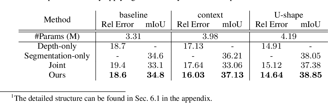 Figure 4 for Training Compact Neural Networks via Auxiliary Overparameterization