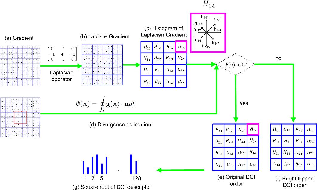 Figure 4 for DCI: Discriminative and Contrast Invertible Descriptor