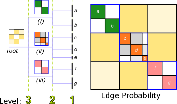 Figure 2 for Hierarchical community structure in networks
